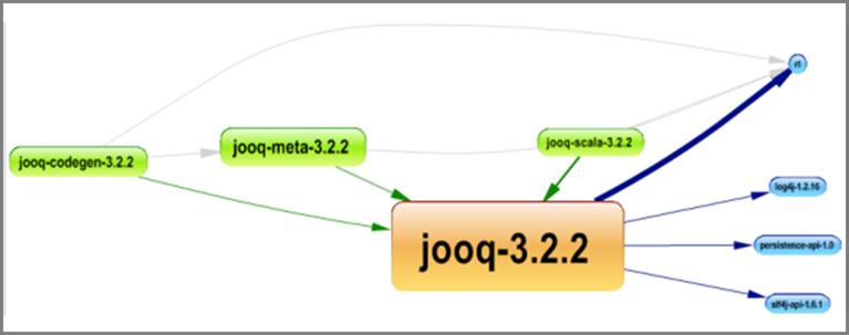 jOOQ dependency graph